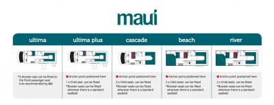 Australien Maui Cascade Camper