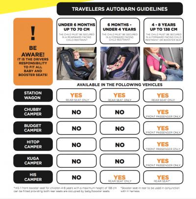 Travellers Autobarn Budget Van Australien